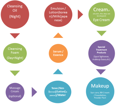 Image result for skincare layering korea